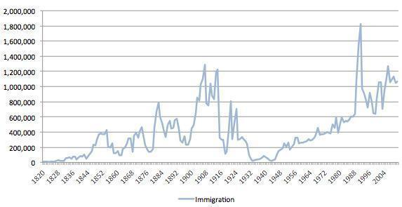 Immigration history graph