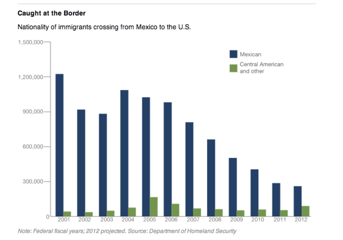 Caught at the border graph