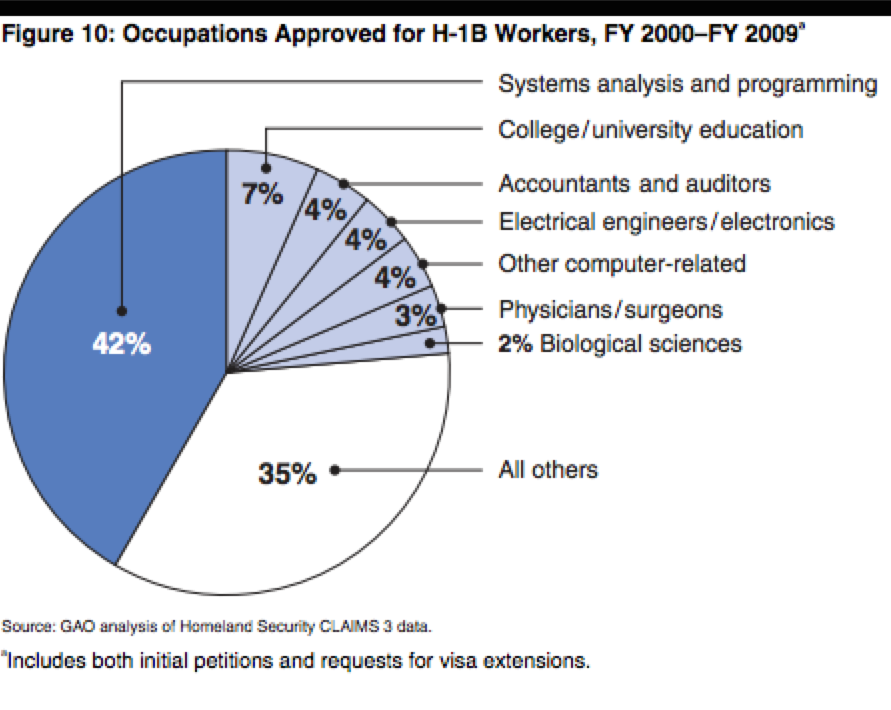Occupations Approved for H-1B Workers