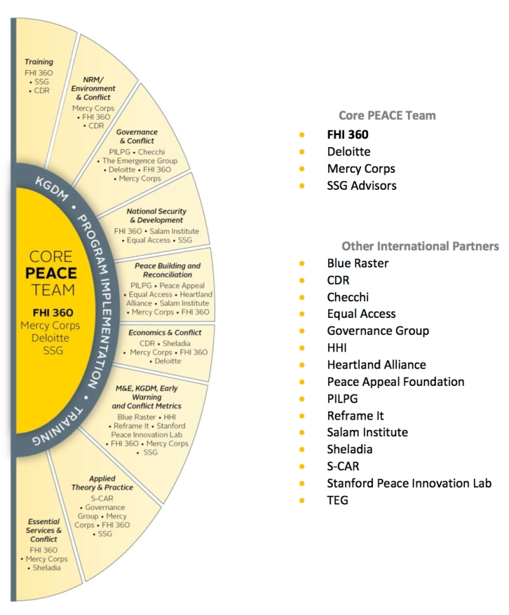 PEACE IQC Handout 3